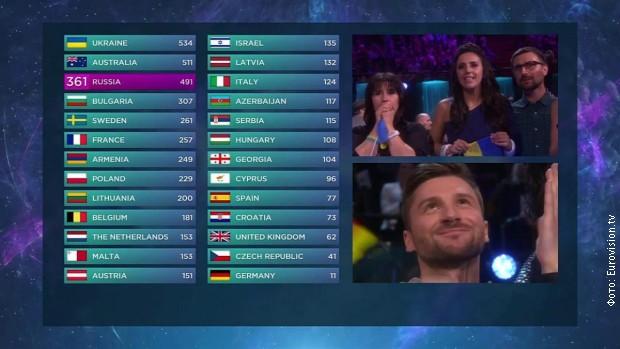 """Konačan plasman na 61. izboru za """"Pesmu Evrovizije"""""""