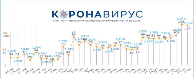 Novih 137 slučajeva koronavirusa, jedna osoba preminula 37691