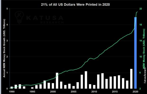 21% америчких долара у оптицају је одштампано током 2020. (Извор: Katusa Research, 6. децембар 2020)